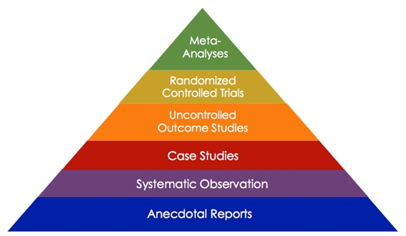 Hierarchy_of_Evidence_2015